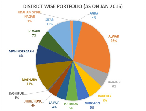 Microfinance districts Jan2016